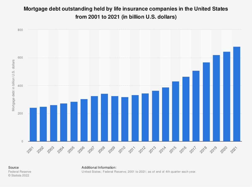 Statistic: Mortgage debt outstanding held by life insurance companies in the United States from 2001 to 2019 (in billion U.S. dollars) | Statista