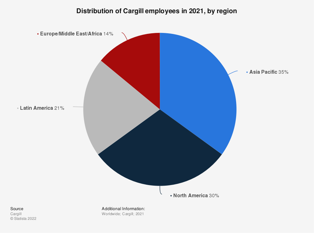 Statistic: Distribution of Cargill employees in 2019, by region   Statista