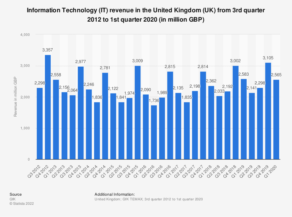 Statistic: Information Technology (IT) revenue in the United Kingdom (UK) from 3rd quarter 2012 to 1st quarter 2019 (in million GBP) | Statista