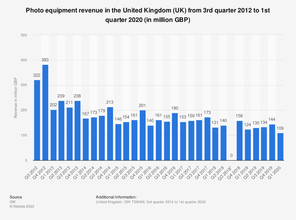 Statistic: Photo equipment revenue in the United Kingdom (UK) from 3rd quarter 2012 to 2th quarter 2018 (in million GBP) | Statista