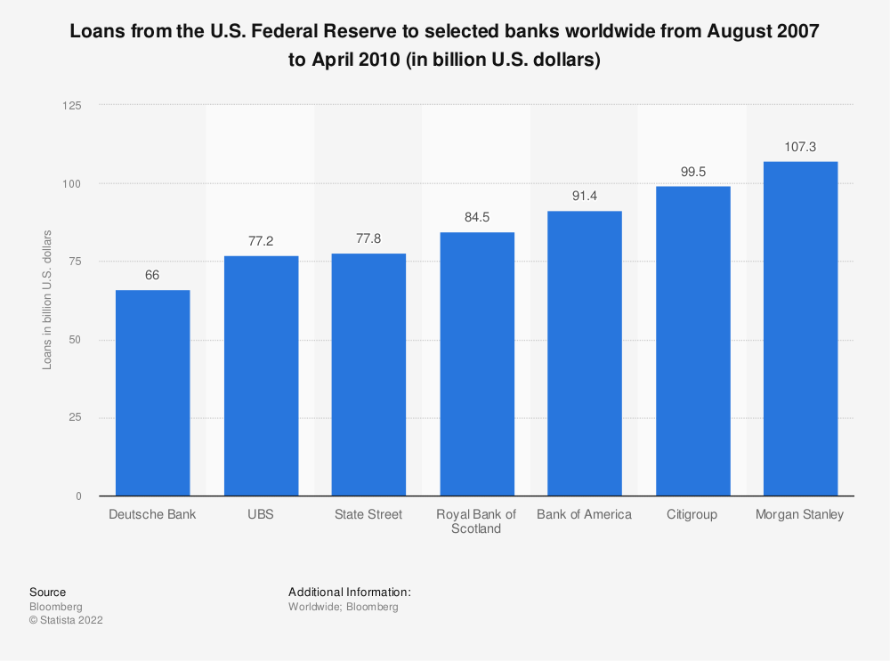 Statistic: Loans from the U.S. Federal Reserve to selected banks worldwide from August 2007 to April 2010 (in billion U.S. dollars)   Statista