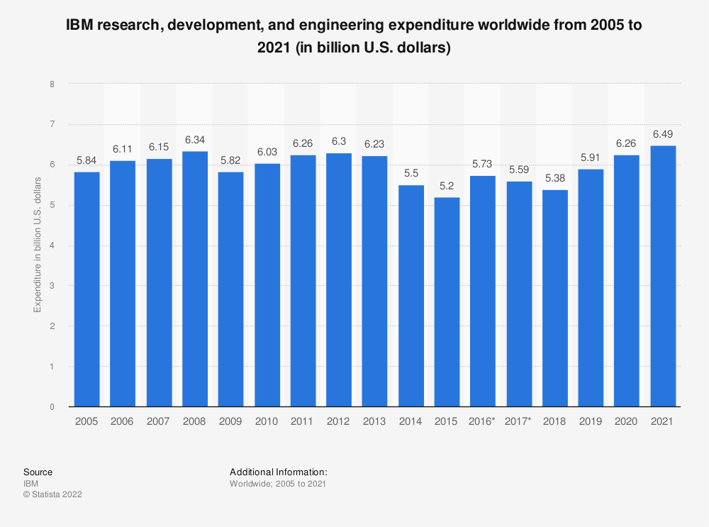 Statistic: IBM research, development, and engineering expenditure worldwide from 2005 to 2020 (in billion U.S. dollars) | Statista