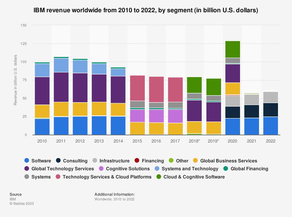 Statistic: IBM's global revenue from 2010 to 2018, by business segment (in billion U.S. dollars) | Statista