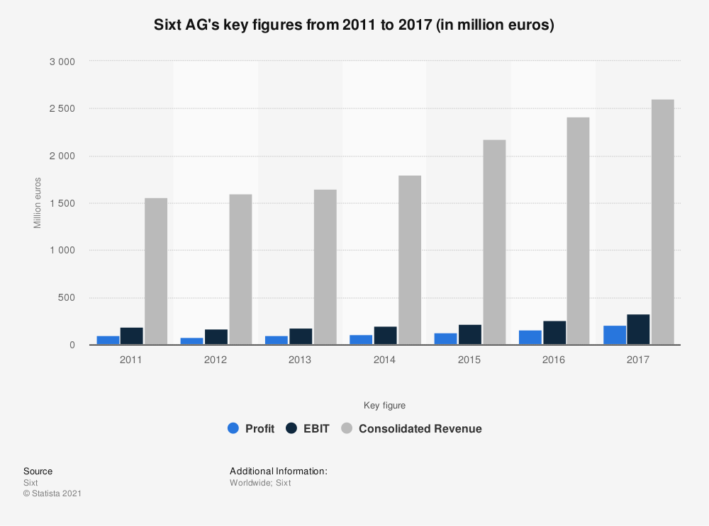 Statistic: Sixt AG's key figures from 2011 to 2017 (in million euros) | Statista