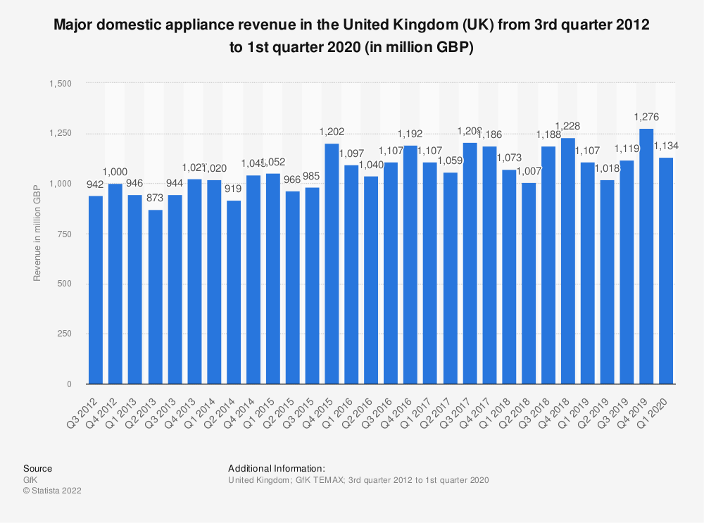 Statistic: Major domestic appliance revenue in the United Kingdom (UK) from 3rd quarter 2012 to 3rd quarter 2019 (in million GBP) | Statista