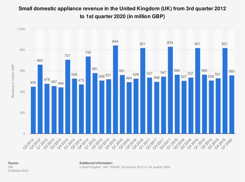 Statistic: Small domestic appliance revenue in the United Kingdom (UK) from 3rd quarter 2012 to 1st quarter 2020 (in million GBP) | Statista