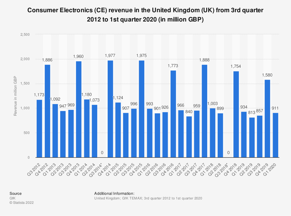 Statistic: Consumer Electronics (CE) revenue in the United Kingdom (UK) from 3rd quarter 2012 to 2nd quarter 2018 (in million GBP) | Statista