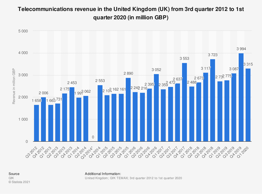 Statistic: Telecommunications revenue in the United Kingdom (UK) from 3rd quarter 2012 to 1st quarter 2019 (in million GBP) | Statista
