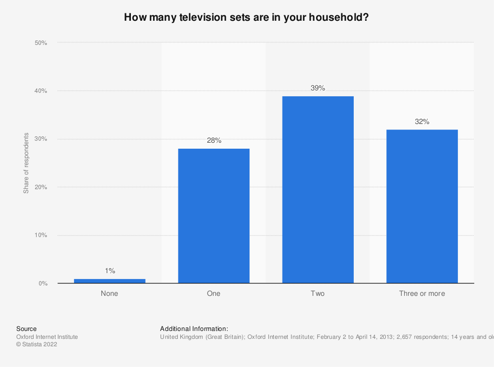 Statistic: How many television sets are in your household? | Statista