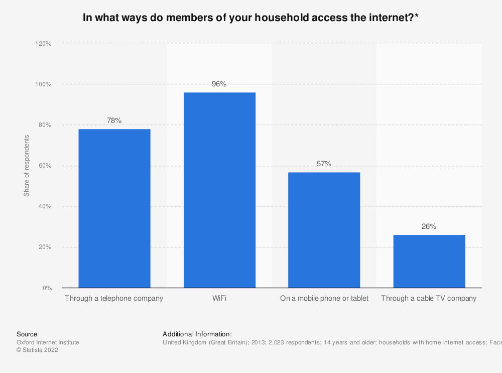 Statistic: In what ways do members of your household access the internet?* | Statista