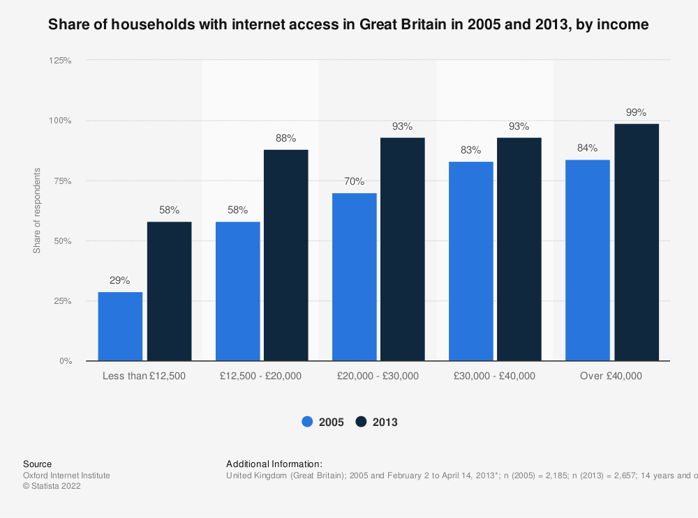 Statistic: Share of households with internet access in Great Britain in 2005 and 2013, by income | Statista