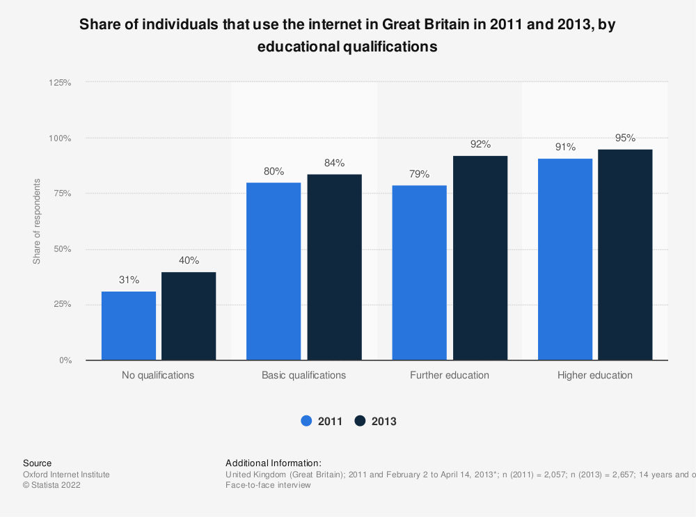 Statistic: Share of individuals that use the internet in Great Britain in 2011 and 2013, by educational qualifications | Statista