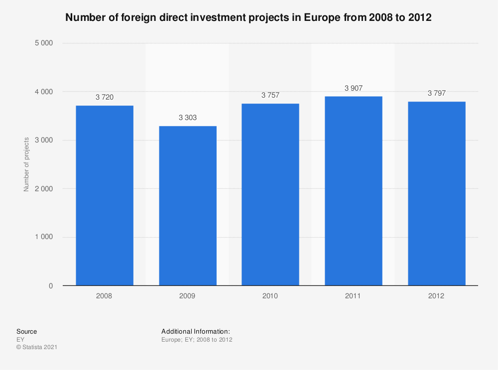 Statistic: Number of foreign direct investment projects in Europe from 2008 to 2012 | Statista