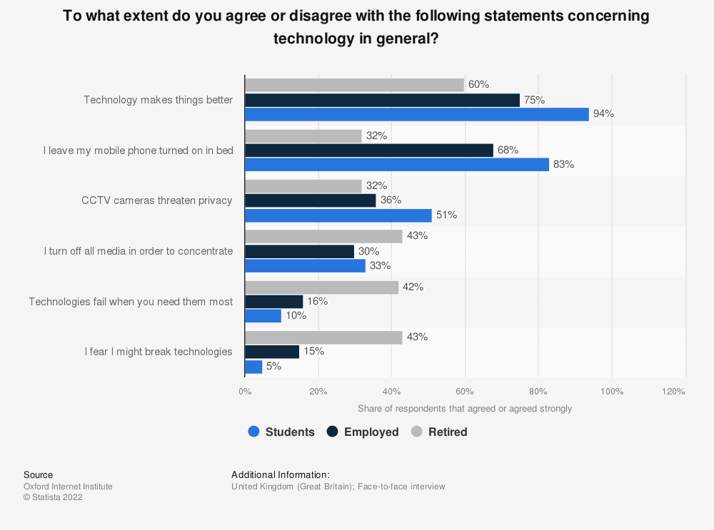 Statistic: To what extent do you agree or disagree with the following statements concerning technology in general?  | Statista
