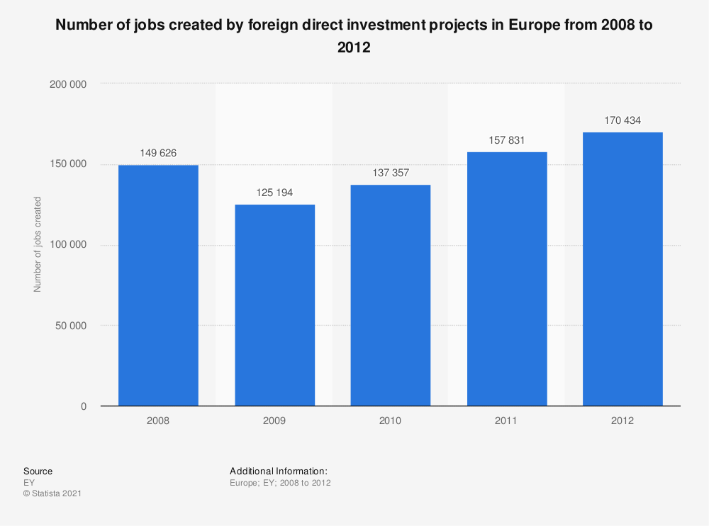 Statistic: Number of jobs created by foreign direct investment projects in Europe from 2008 to 2012 | Statista