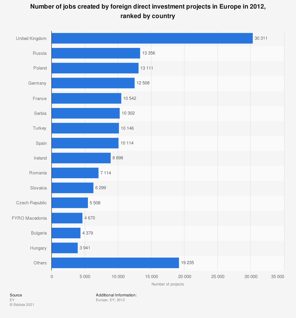 Statistic: Number of jobs created by foreign direct investment projects in Europe in 2012, ranked by country | Statista