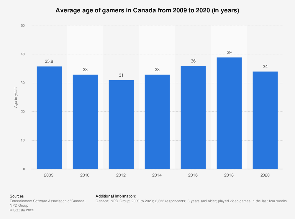 Statistic: Average age of gamers in Canada from 2009 to 2018 (in years) | Statista