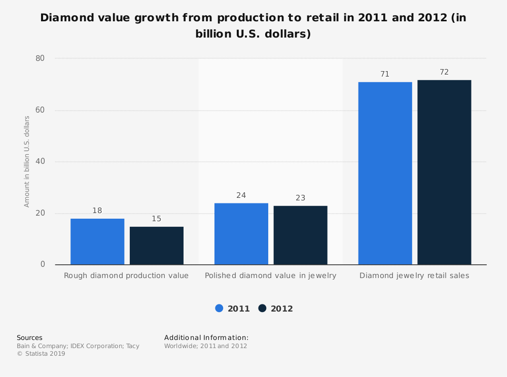 Statistic: Diamond value growth from production to retail in 2011 and 2012 (in billion U.S. dollars) | Statista