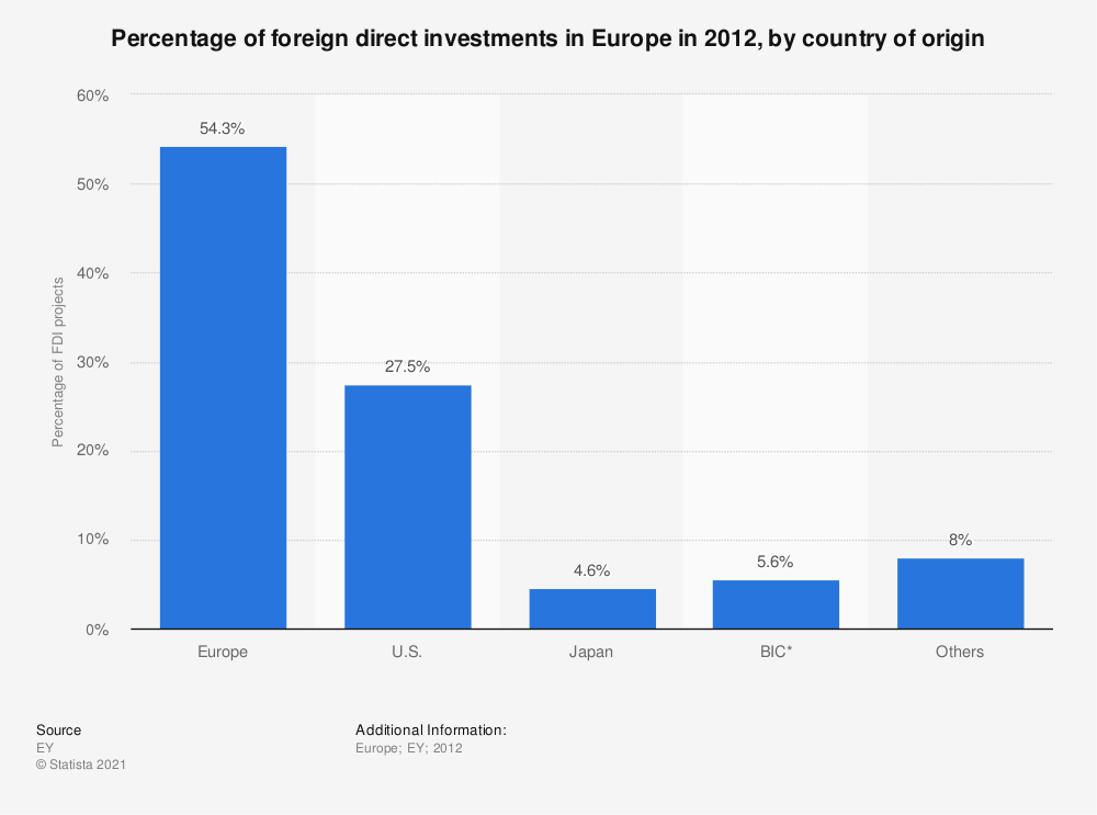 Statistic: Percentage of foreign direct investments in Europe in 2012, by country of origin | Statista