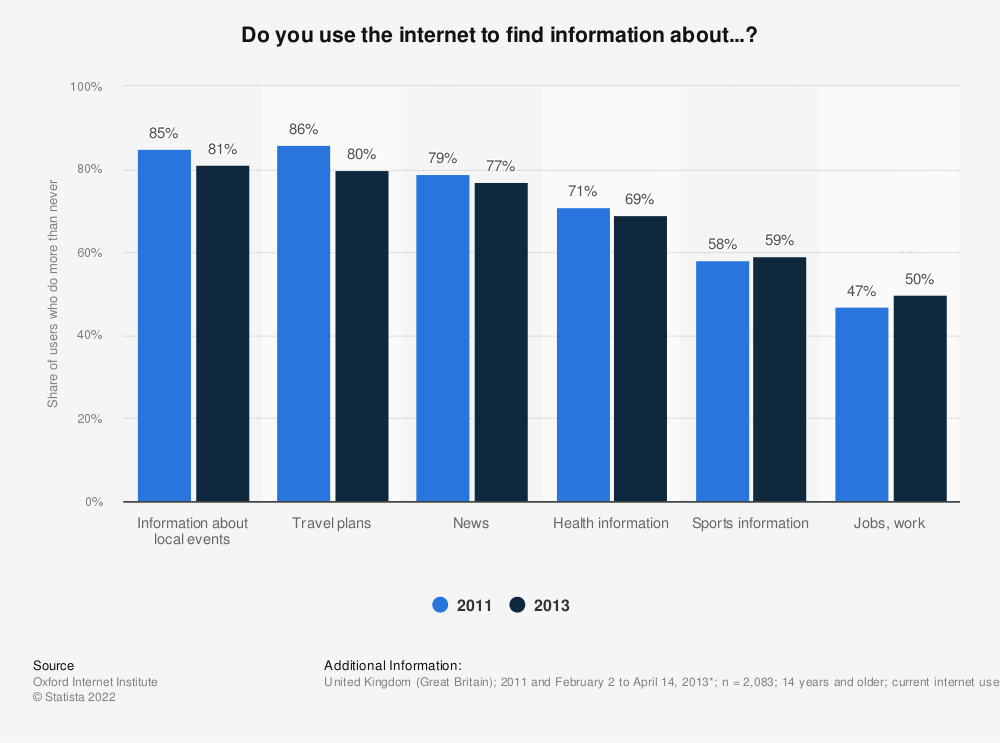 Statistic: Do you use the internet to find information about...? | Statista
