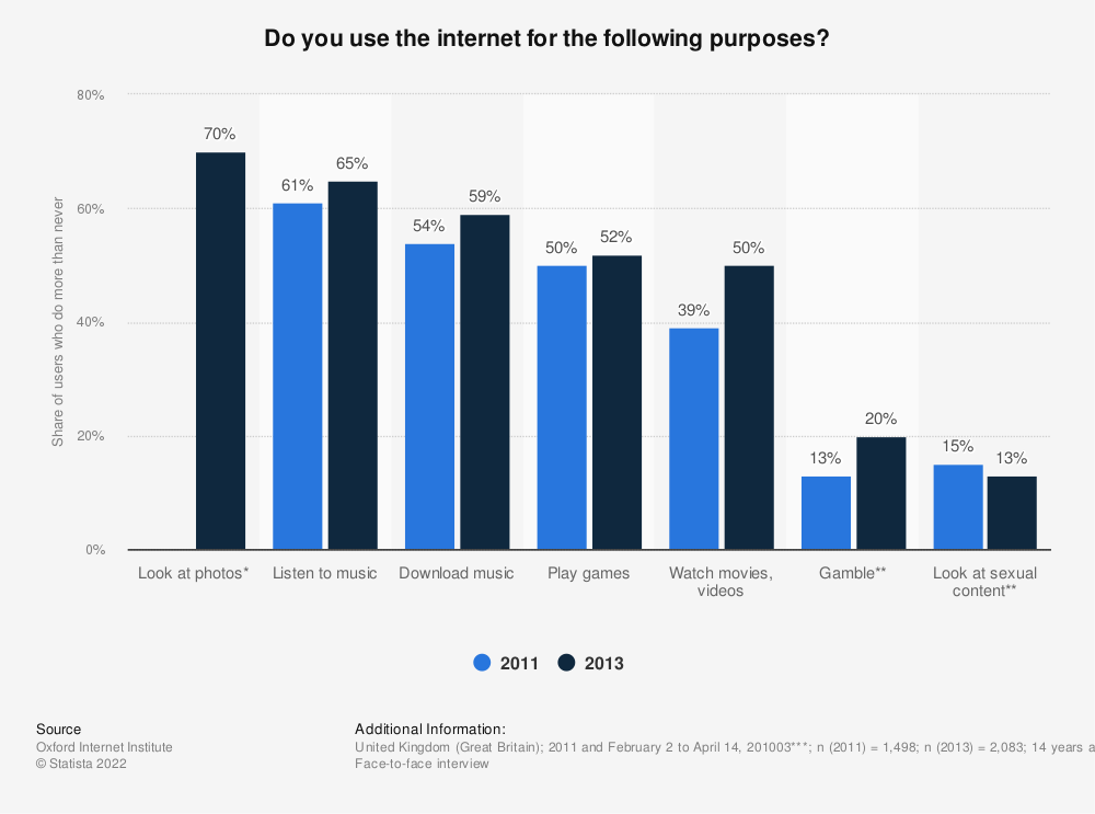 Statistic: Do you use the internet for the following purposes? | Statista