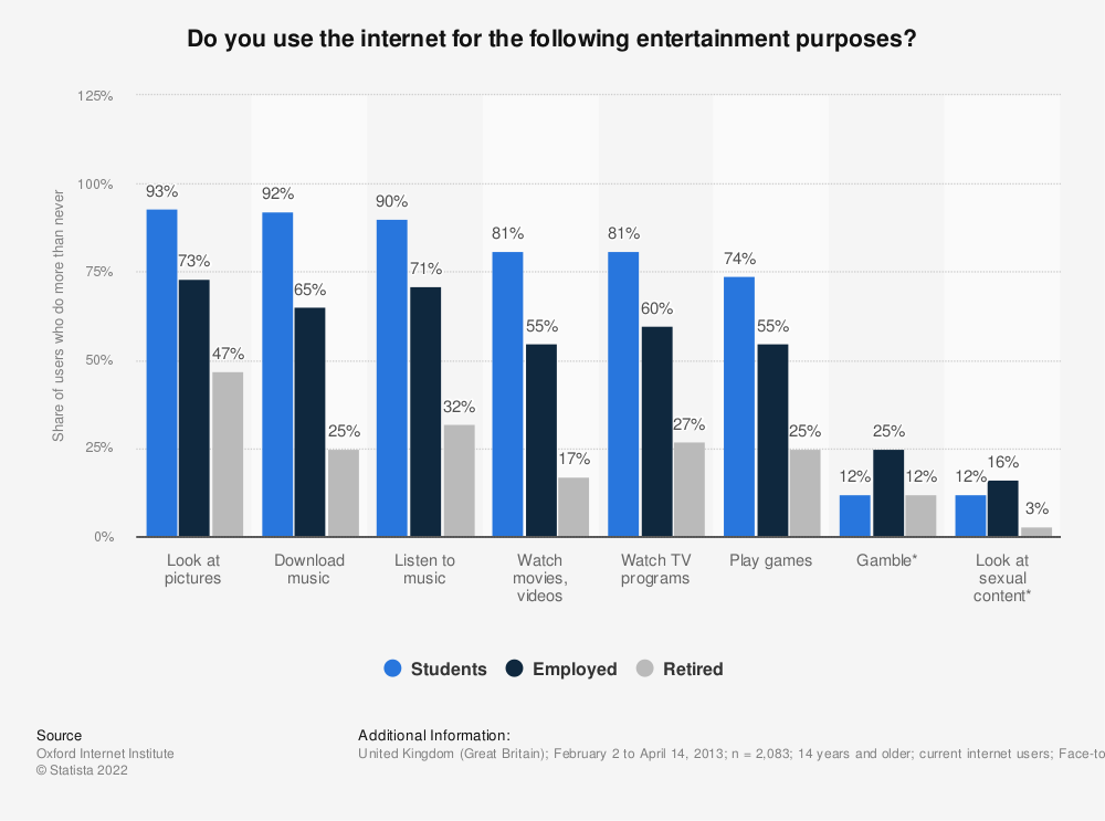 Statistic: Do you use the internet for the following entertainment purposes? | Statista