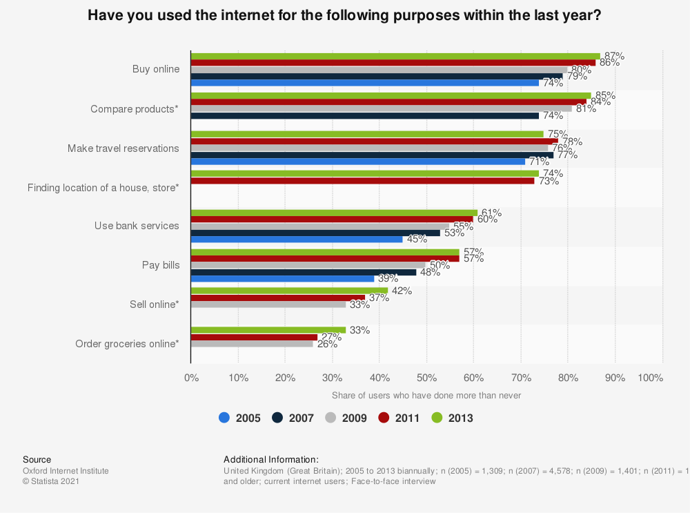 Statistic: Have you used the internet for the following purposes within the last year? | Statista