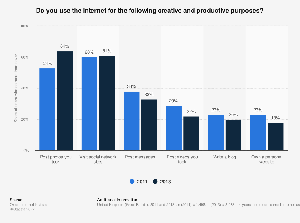 Statistic: Do you use the internet for the following creative and productive purposes? | Statista