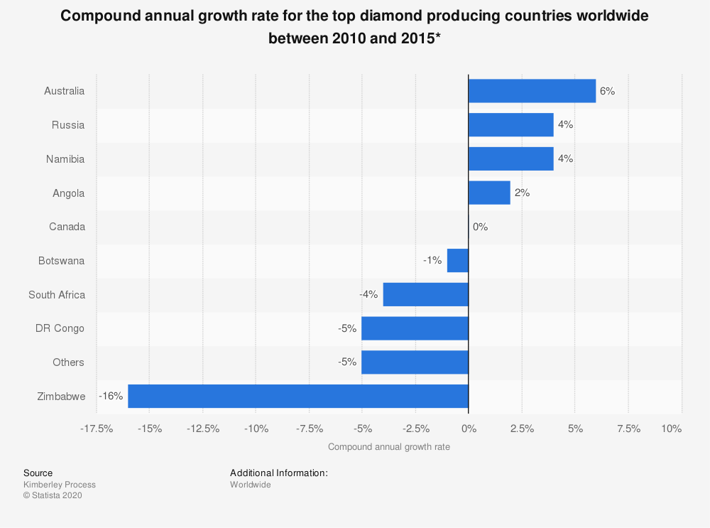 Statistic: Compound annual growth rate for the top diamond producing countries worldwide between 2010 and 2015* | Statista