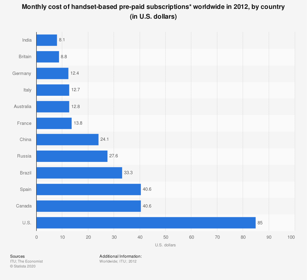 Statistic: Monthly cost of handset-based pre-paid subscriptions* worldwide in 2012, by country (in U.S. dollars) | Statista