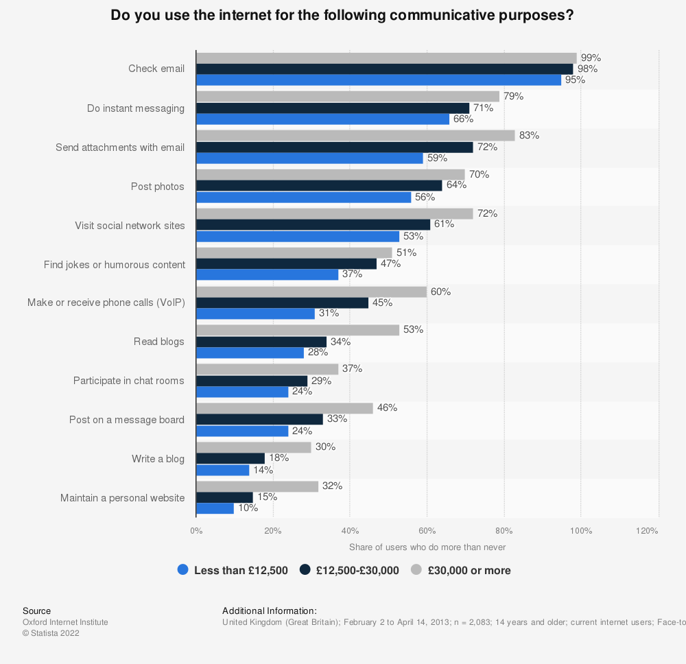 Statistic: Do you use the internet for the following communicative purposes?   Statista