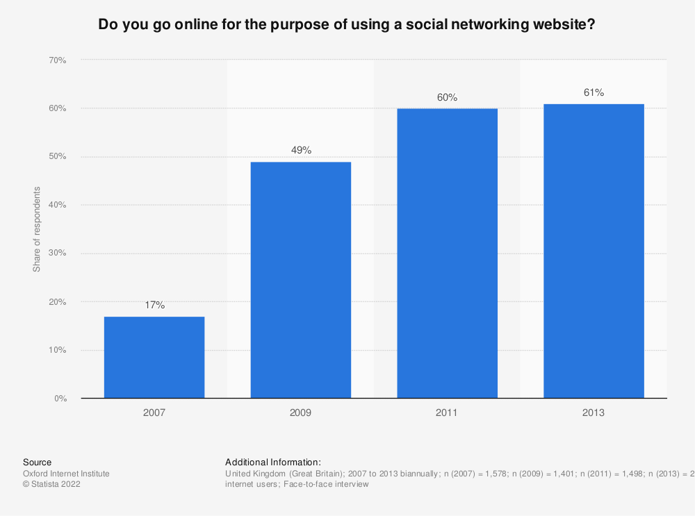 Statistic: Do you go online for the purpose of using a social networking website? | Statista