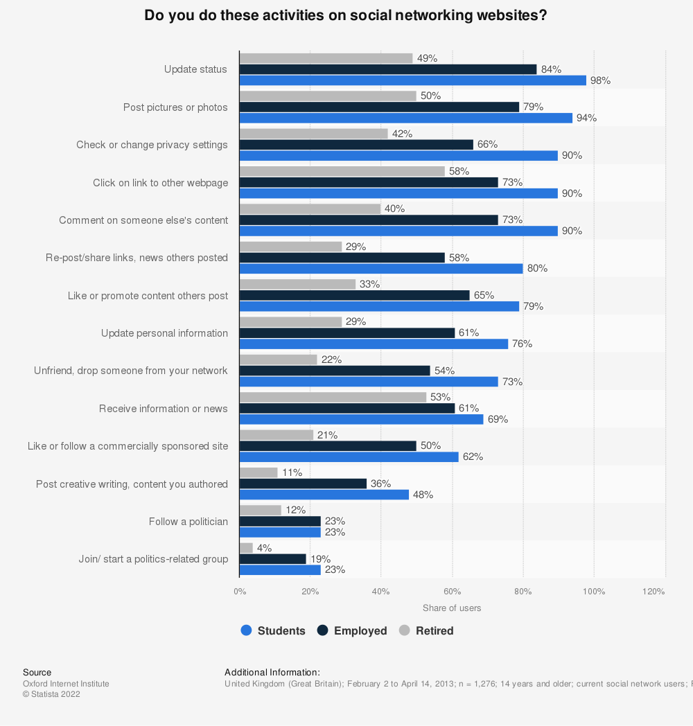 Statistic: Do you do these activities on social networking websites? | Statista