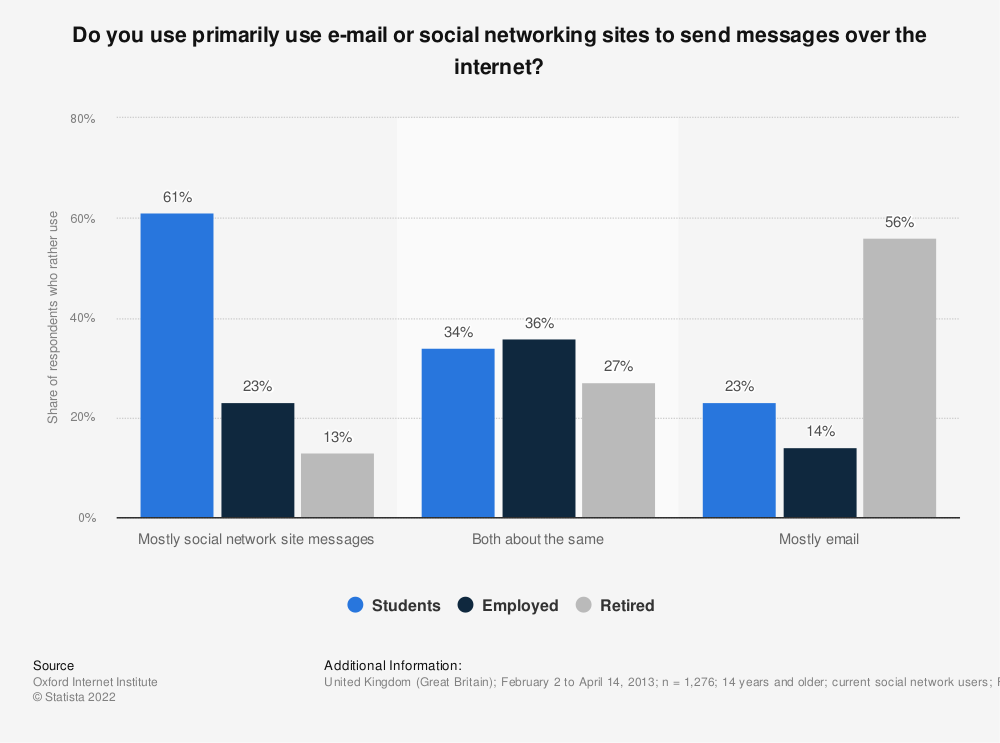 Statistic: Do you use primarily use e-mail or social networking sites to send messages over the internet? | Statista