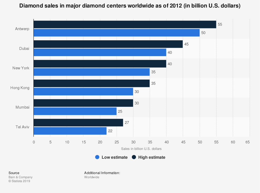 Statistic: Diamond sales in major diamond centers worldwide as of 2012 (in billion U.S. dollars) | Statista