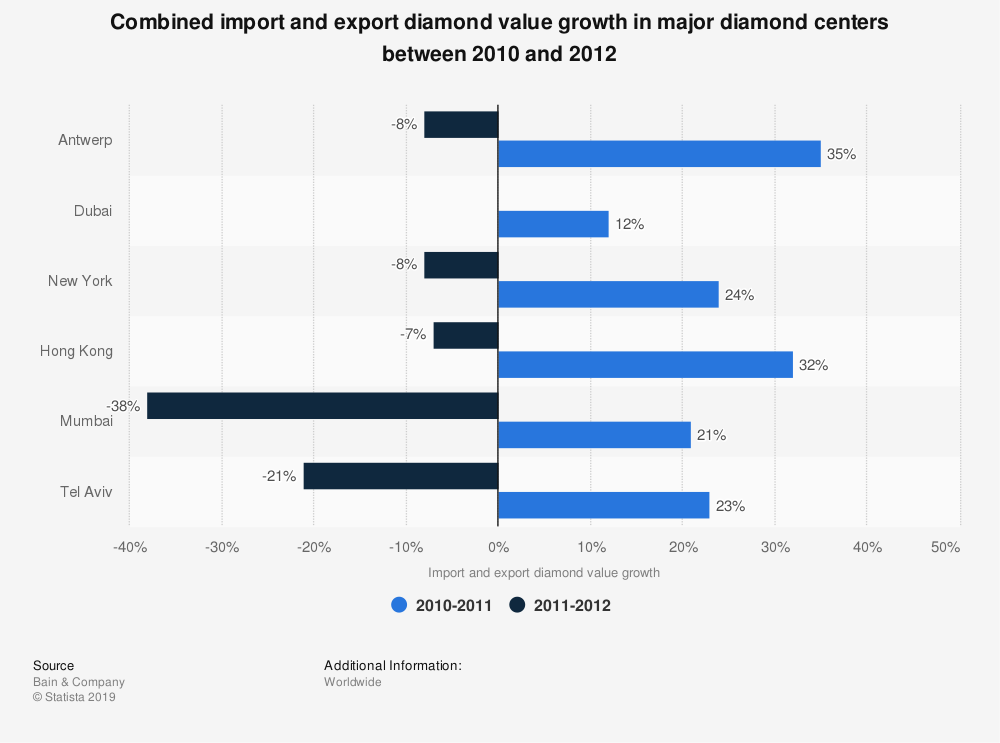 Statistic: Combined import and export diamond value growth in major diamond centers between 2010 and 2012 | Statista