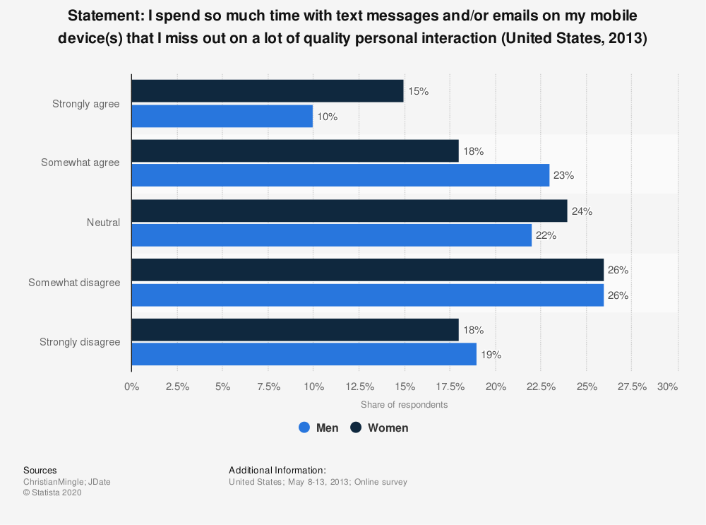 Statistic: Statement: I spend so much time with text messages and/or emails on my mobile device(s) that I miss out on a lot of quality personal interaction (United States, 2013) | Statista