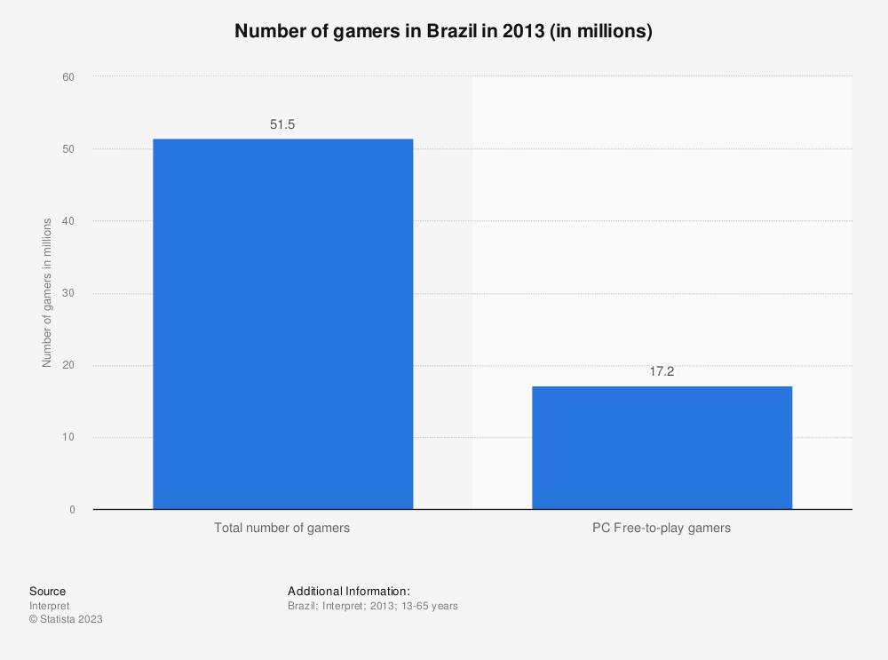 Statistic: Number of gamers in Brazil in 2013 (in millions) | Statista