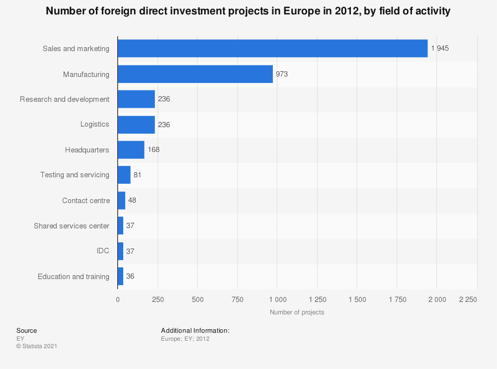 Statistic: Number of foreign direct investment projects in Europe in 2012, by field of activity | Statista