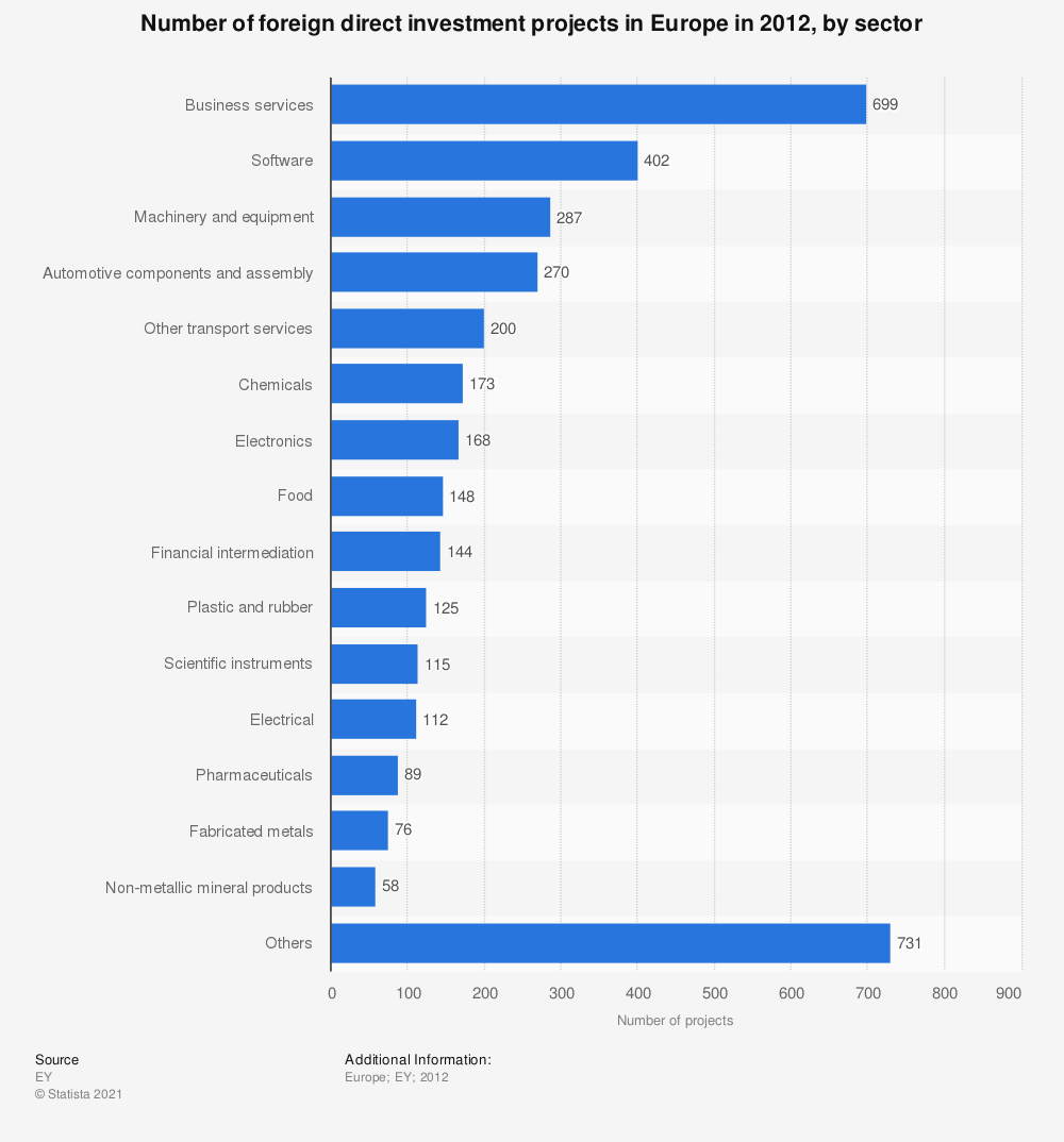 Statistic: Number of foreign direct investment projects in Europe in 2012, by sector | Statista