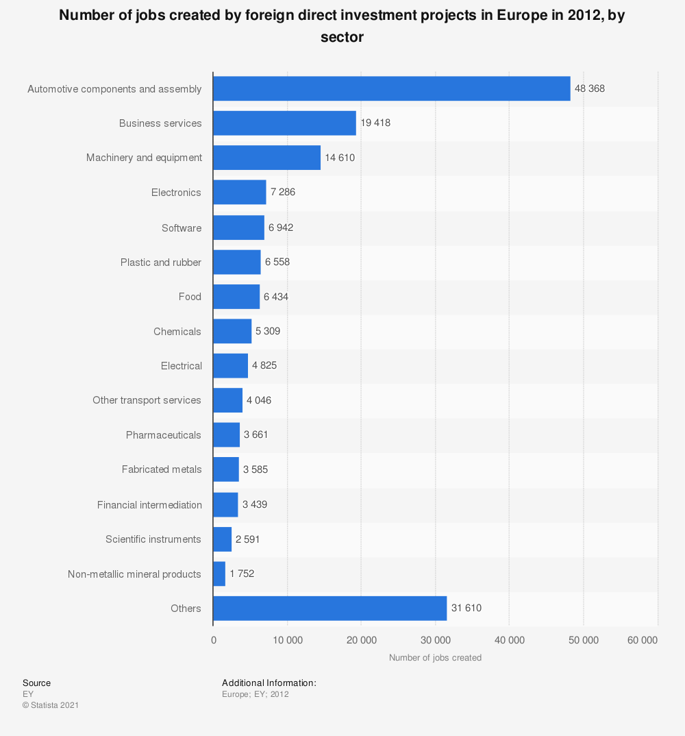 Statistic: Number of jobs created by foreign direct investment projects in Europe in 2012, by sector | Statista