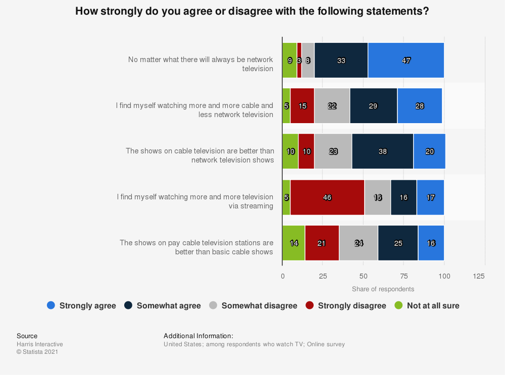 Statistic: How strongly do you agree or disagree with the following statements? | Statista