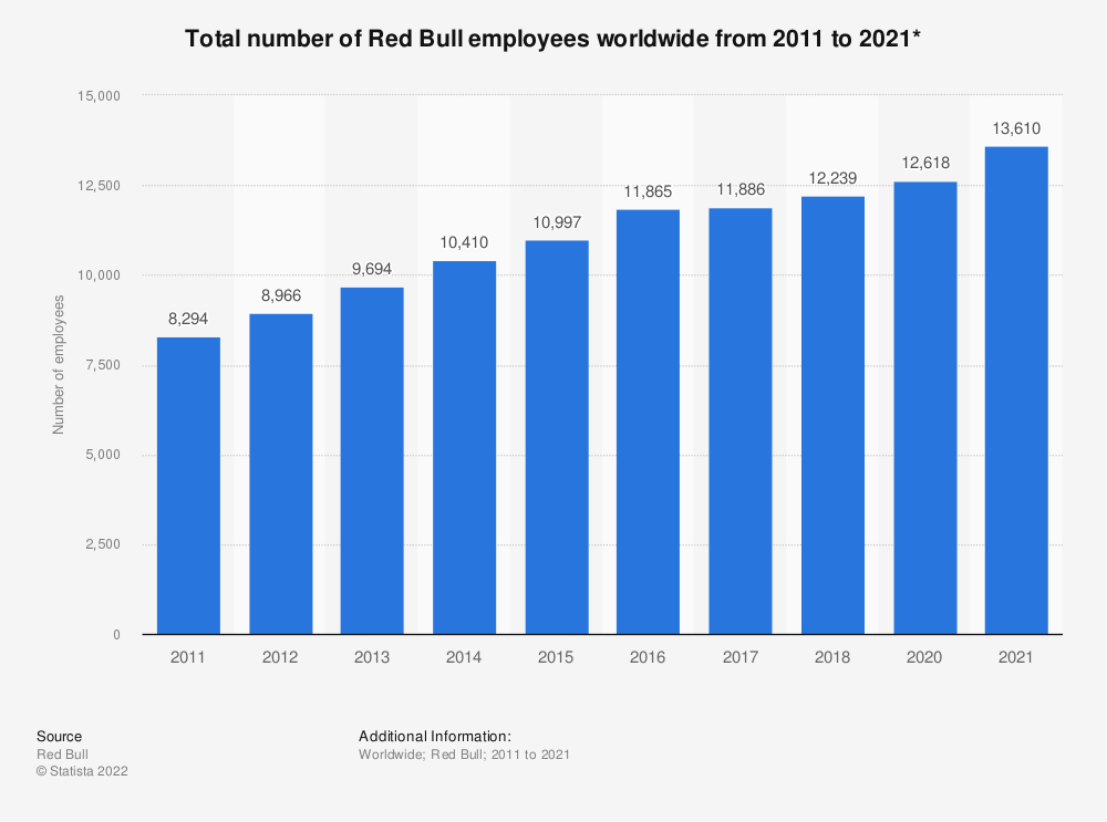 Statistic: Total number of Red Bull employees worldwide from 2011 to 2017* | Statista