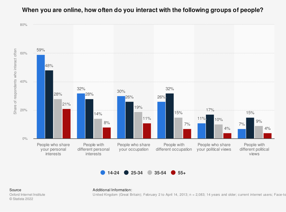 Statistic: When you are online, how often do you interact with the following groups of people? | Statista