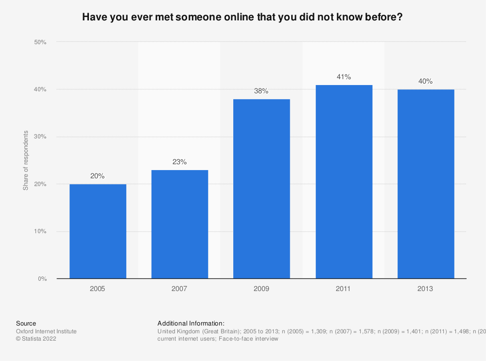Statistic: Have you ever met someone online that you did not know before? | Statista