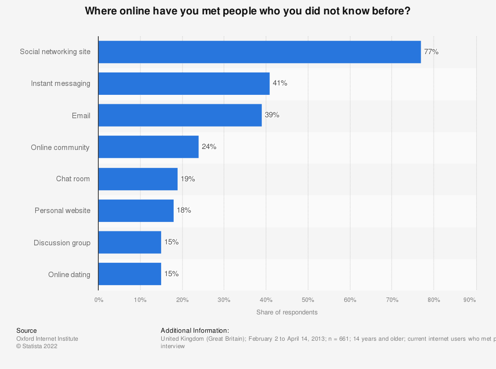 Statistic: Where online have you met people who you did not know before? | Statista