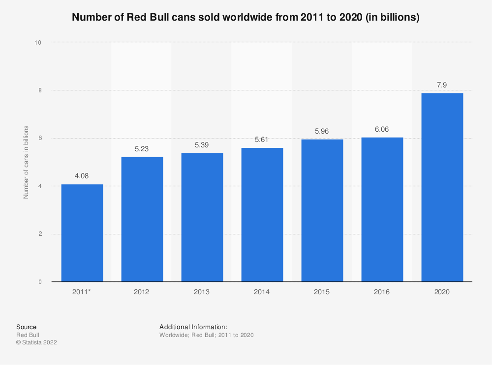 Statistic: Number of Red Bull cans sold worldwide from 2011 to 2016 (in billions) | Statista