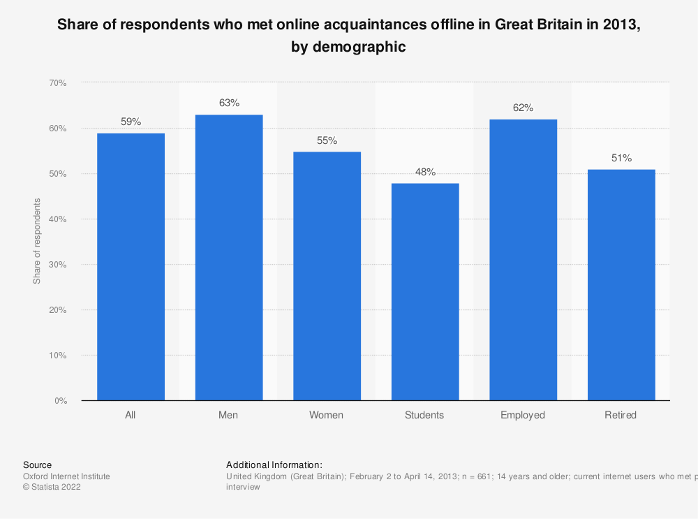 Statistic: Share of respondents who met online acquaintances offline in Great Britain in 2013, by demographic | Statista