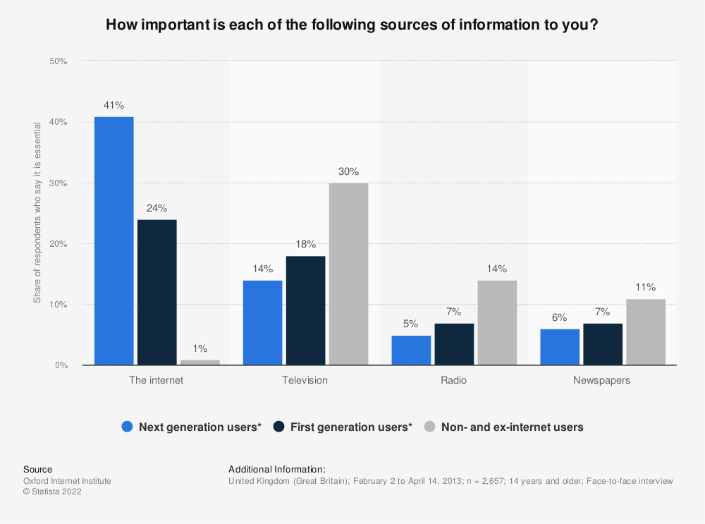 Statistic: How important is each of the following sources of information to you? | Statista