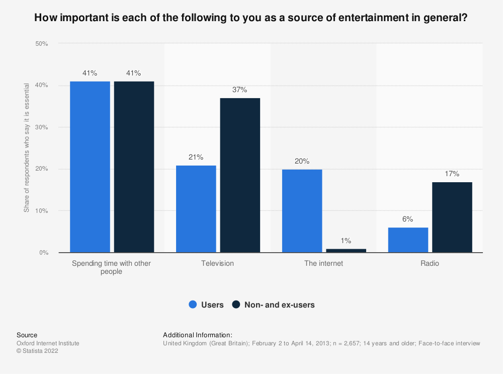Statistic: How important is each of the following to you as a source of entertainment in general? | Statista